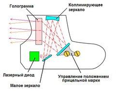 Графическая схема ночного прицела